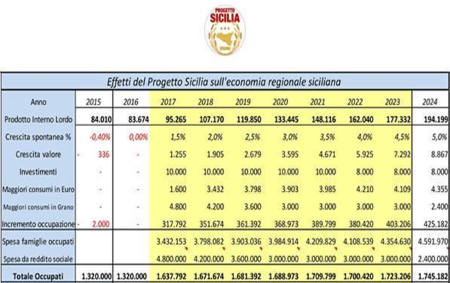 tabella progetto sicilia
