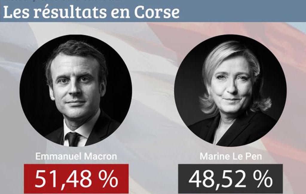 presidentielle_resultats_corse
