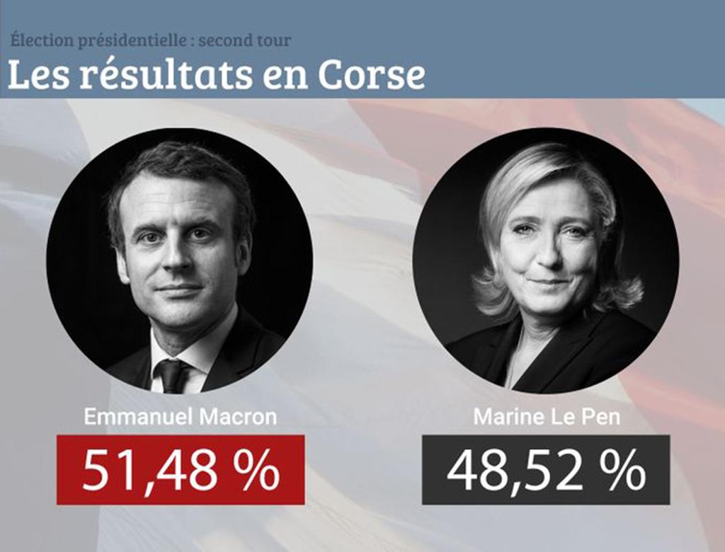 Corsica: risultati delle presidenziali francesi.