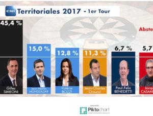 elezioni_corse_3_dic