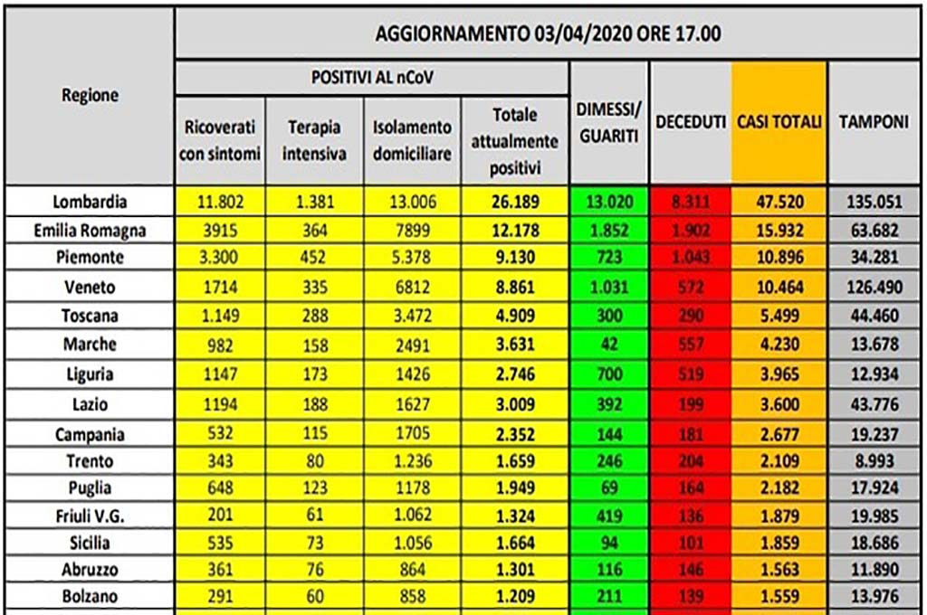 Perché è importante fare tamponi in Sicilia (3)