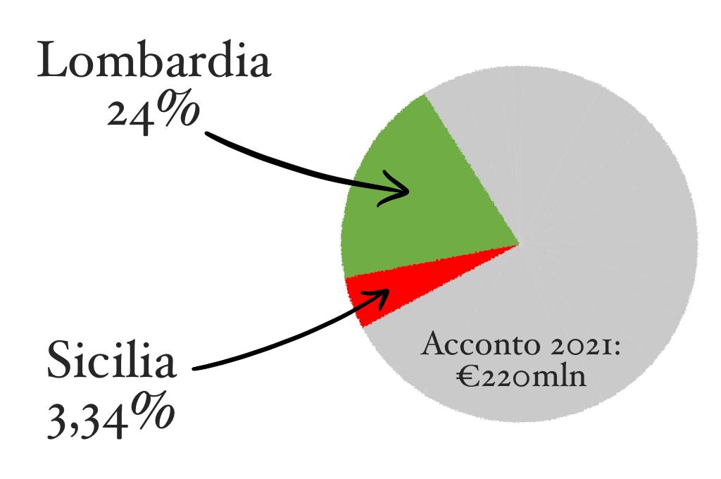 Fondi Covid: lo Stato italiano abbandona i Comuni siciliani